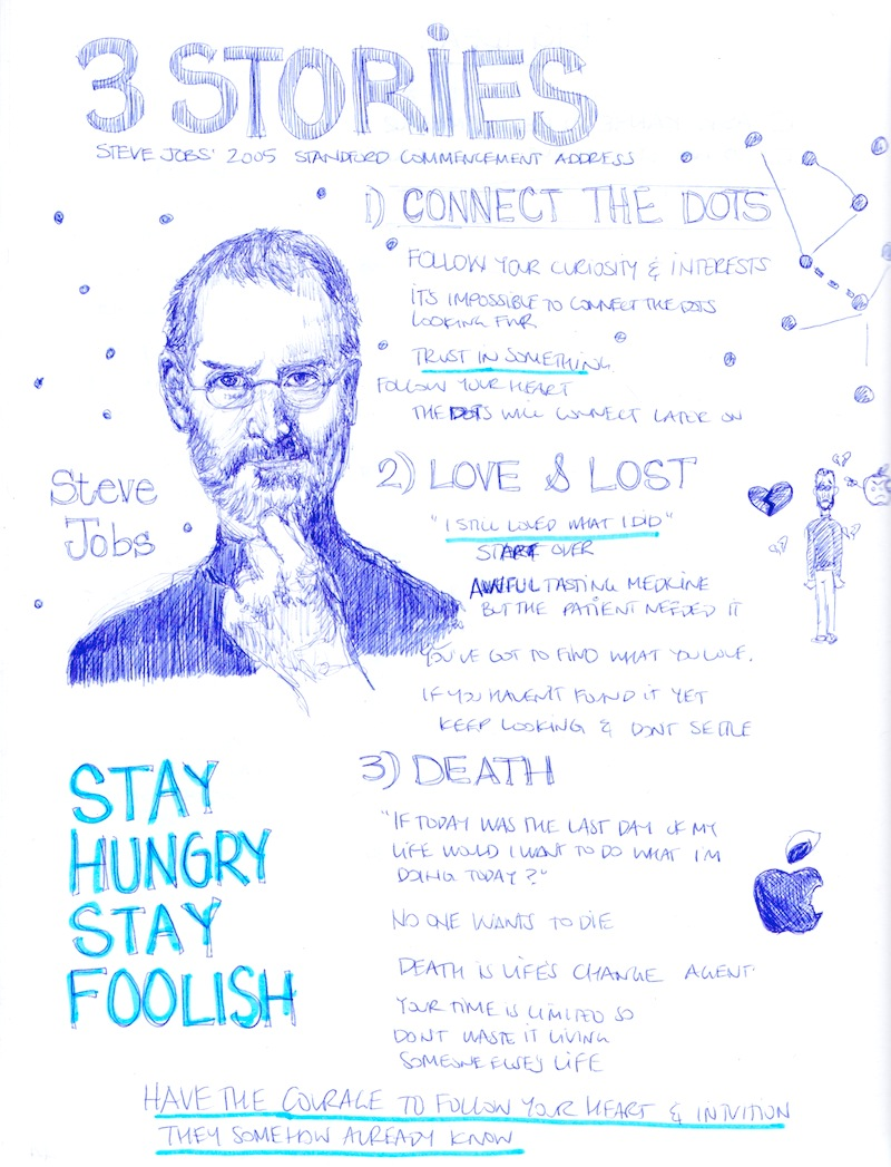 three stories about steve jobs' life Amazing, amazing speech of apple - steve jobs to graduates ctenforda in 2005 (the original - eng) h3 5 october 2011, steve jobs died i did not graduate from institutions today i want to tell you three stories from my life and yet nothing grand.